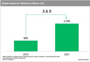 Global market for VSaaS