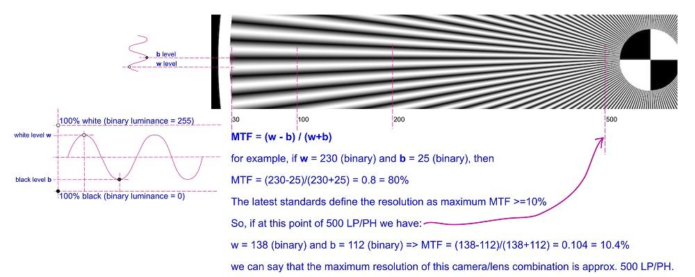 MTF explanation 2