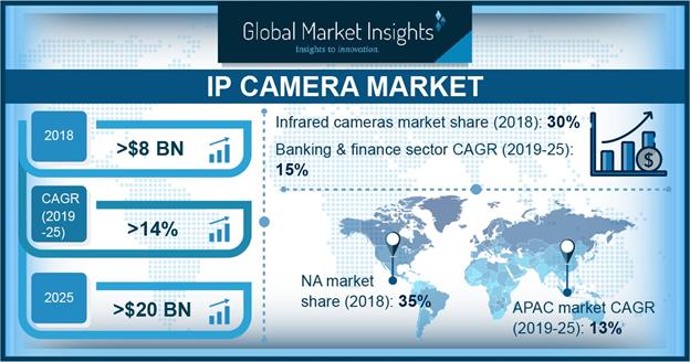 IP Camera Market