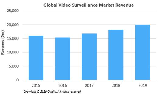 Global video surveillance market revenue